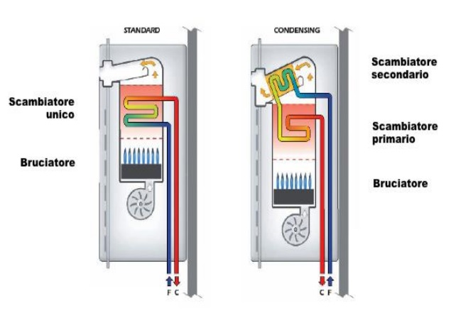 Impianti a condensazione la spezia coltella tecnica for Temperatura acqua caldaia termosifoni